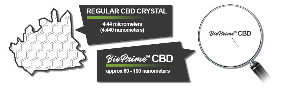 BioPrime CBD Technology - CBD Size Comparison