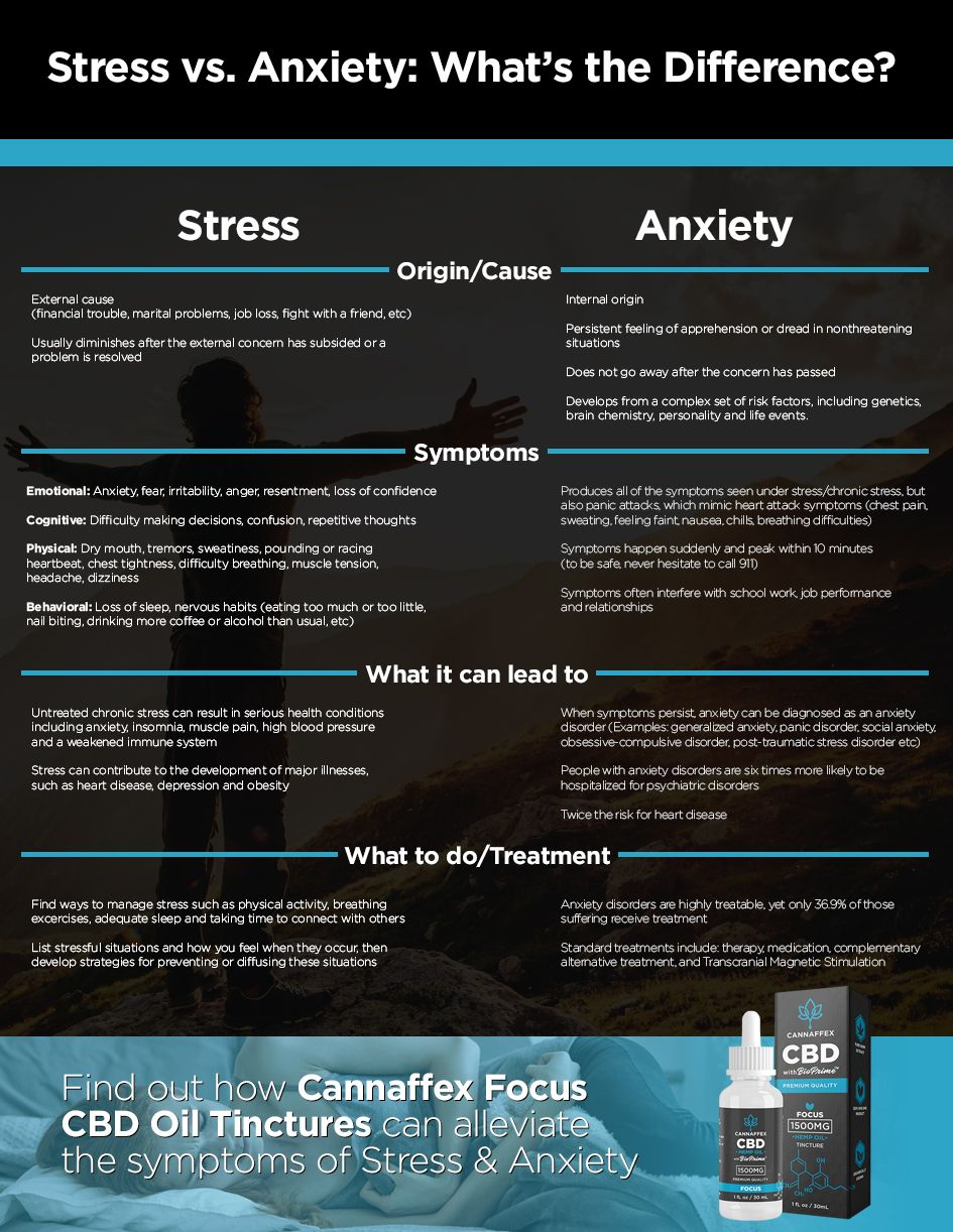 Stress versus Anxiety
